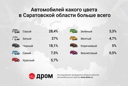 Саратовцы предпочитают серые или серебристые автомобили