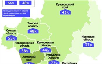 В Красноярском крае выросла доля выздоровевших от коронавируса. Но это все равно один из самых низких показателей в Сибири
