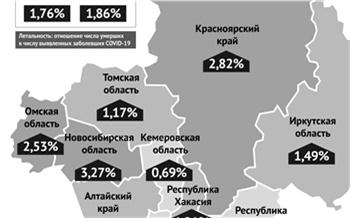 В Красноярском крае снижается летальность от Covid-19