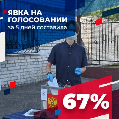 Брянцы активно голосуют по поправкам в Конституцию РФ