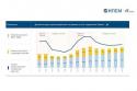 Ставка предоставления полувагона снизилась в марте на 22% к уровню января