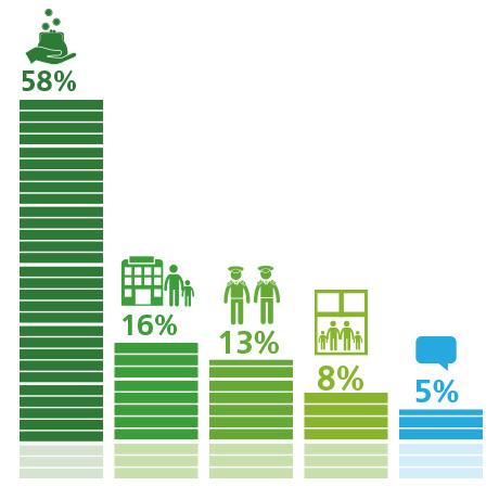 58% респондентов считают увеличение МРОТ до 20 тыс. руб. наиболее важной социальной инициативой