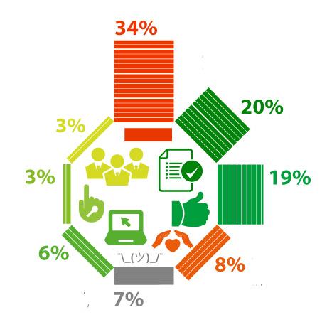 51% респондентов собираются принять участие в голосовании по поправкам к Конституции РФ