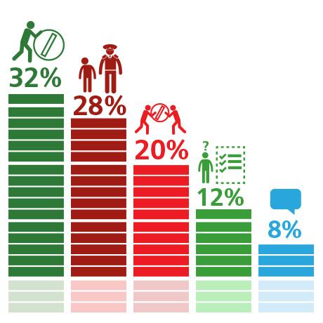 48% читателей ГАРАНТ.РУ не поддержали идею об ужесточения ответственности за сбыт незарегистрированных в России лекарств и медицинских изделий