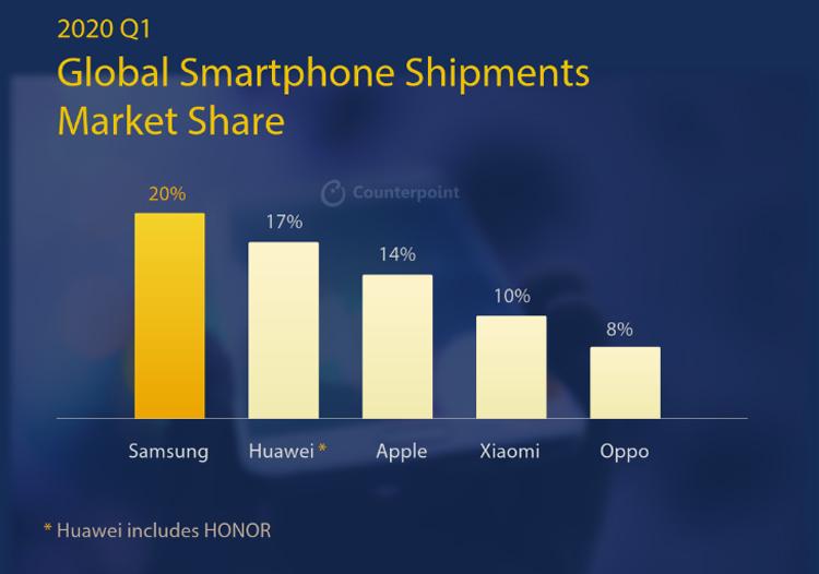 Counterpoint: поставки смартфонов рухнули на 13 %; Samsung сохраняет лидерство