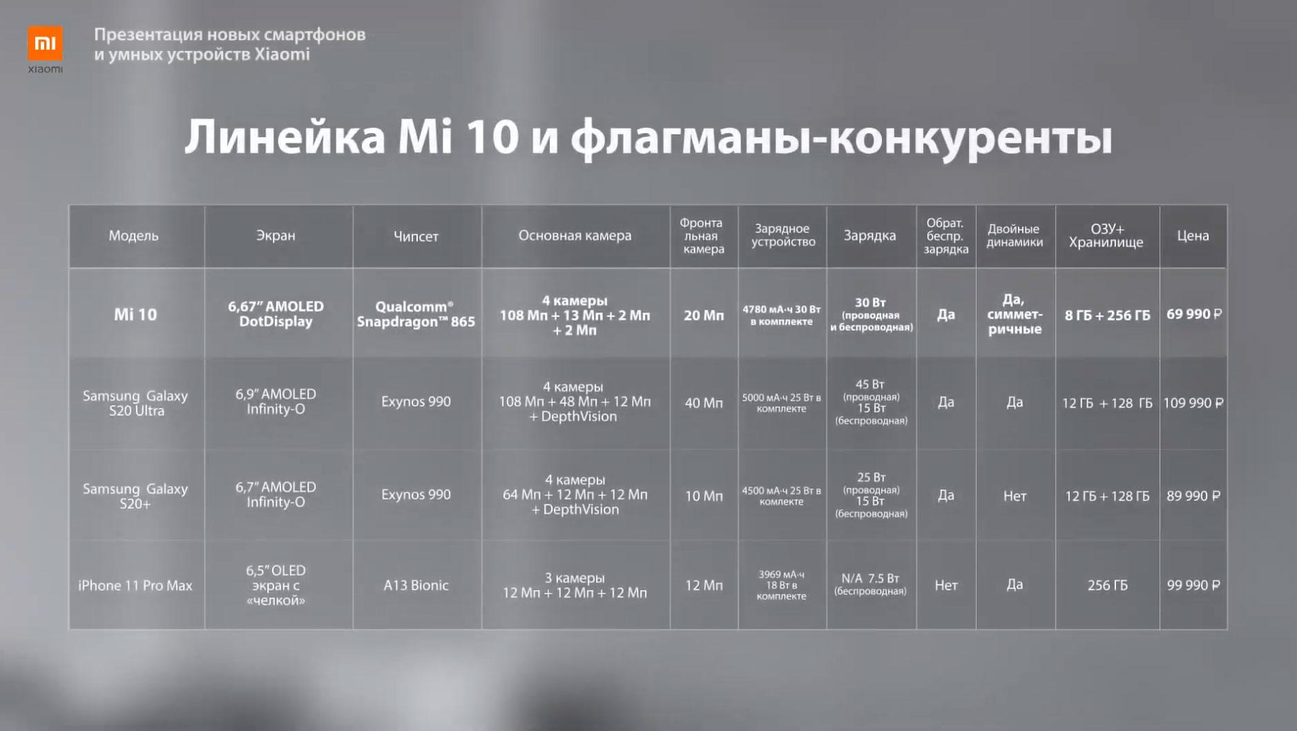 Xiaomi представила Mi Note 10 Lite и серию Redmi Note 9 на российском рынке