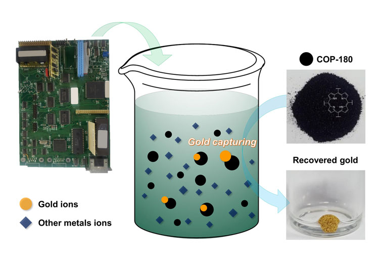 Корейские учёные научились добывать атомы золота из электронного мусора