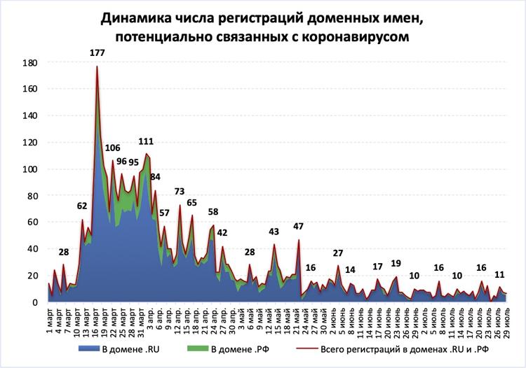 В Рунете насчитали свыше 4,8 тысяч доменов, связанных с коронавирусом