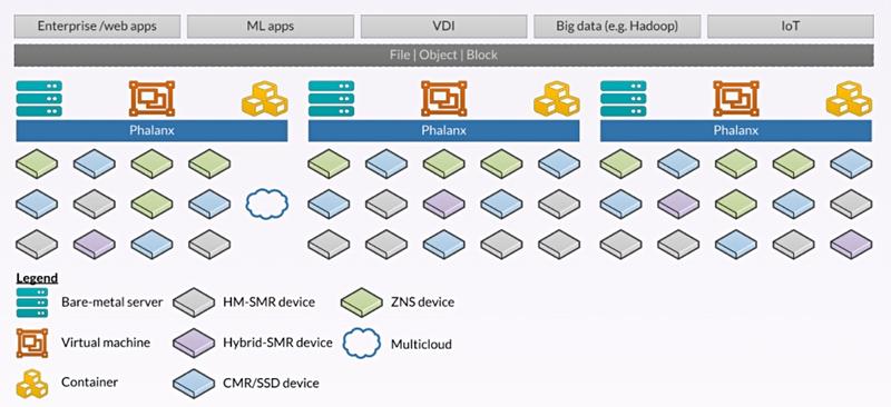 Western Digital наращивает скорость записи дисков с SMR с помощью ПО