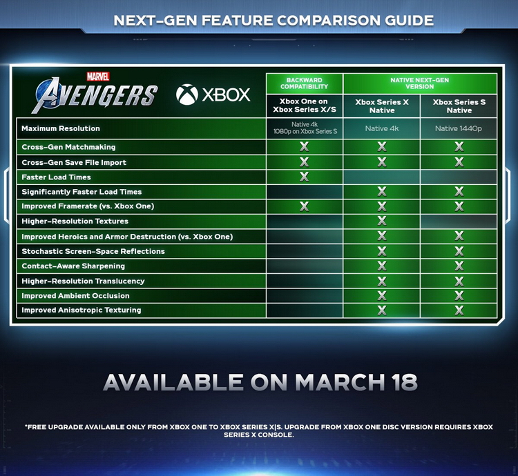 Опубликованы технические особенности версий Marvel's Avengers для PS5, Xbox Series X и S