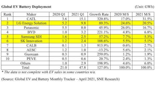 Китайская CATL почти удвоила долю на рынке тяговых аккумуляторов всего за год