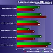 Двух- и четырехъядерные процессоры Intel Core i3 2017-2018 годов в сравнении с аналогичными решениями Intel и AMD того же периода