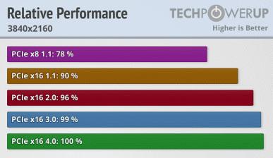 GeForce RTX 3080 поддерживает PCIe 4.0, но есть ли в этом смысл? Первые тесты дают ответ