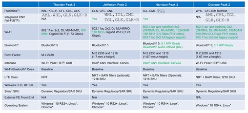 Подробности про интегрированные GPU Xe в процессорах Intel Tiger Lake