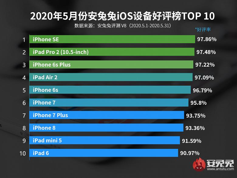 Четырёхлетний iPhone SE обогнал все остальные iPhone и iPad. Новый iPhone SE вообще выбыл из рейтинга AnTuTu