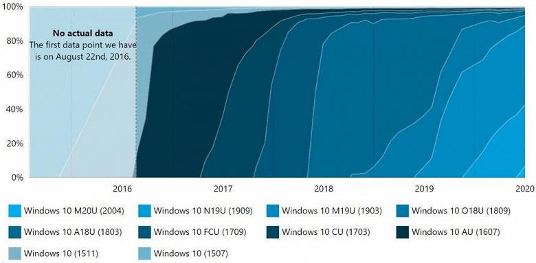 Свежая версия Windows 10 взяла хороший старт