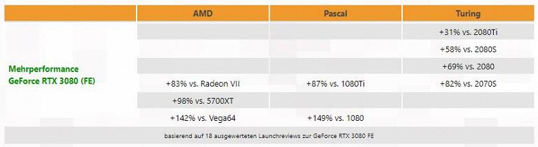 GeForce RTX 3080 cравнили с GeForce RTX 2080 Ti, RTX 2080 Super, RTX 2080, RTX 2070 Super, GTX 1080 Ti, GTX 1080, AMD Radeon 5700 XT, Radeon VII и Vega64