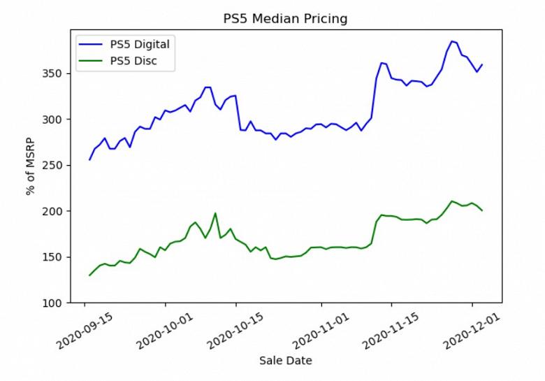 Sony недооценила PlayStation 5, но за нее это сделали перекупщики