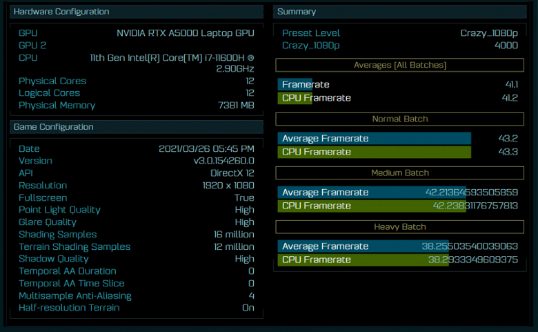 Непредставленные процессор Intel и видеокарта Nvidia засветились в тесте. Core i7-11600H и Nvidia RTX A5000 протестировали в AotS