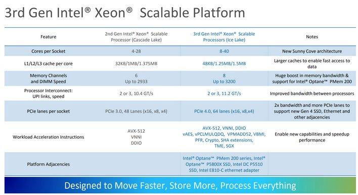 40 ядер частотой до 3,4 ГГц за 8100 долларов. Intel представила Xeon Scalable третьего поколения (IceLake-SP) – свои первые серверные 10-нанометровые процессоры