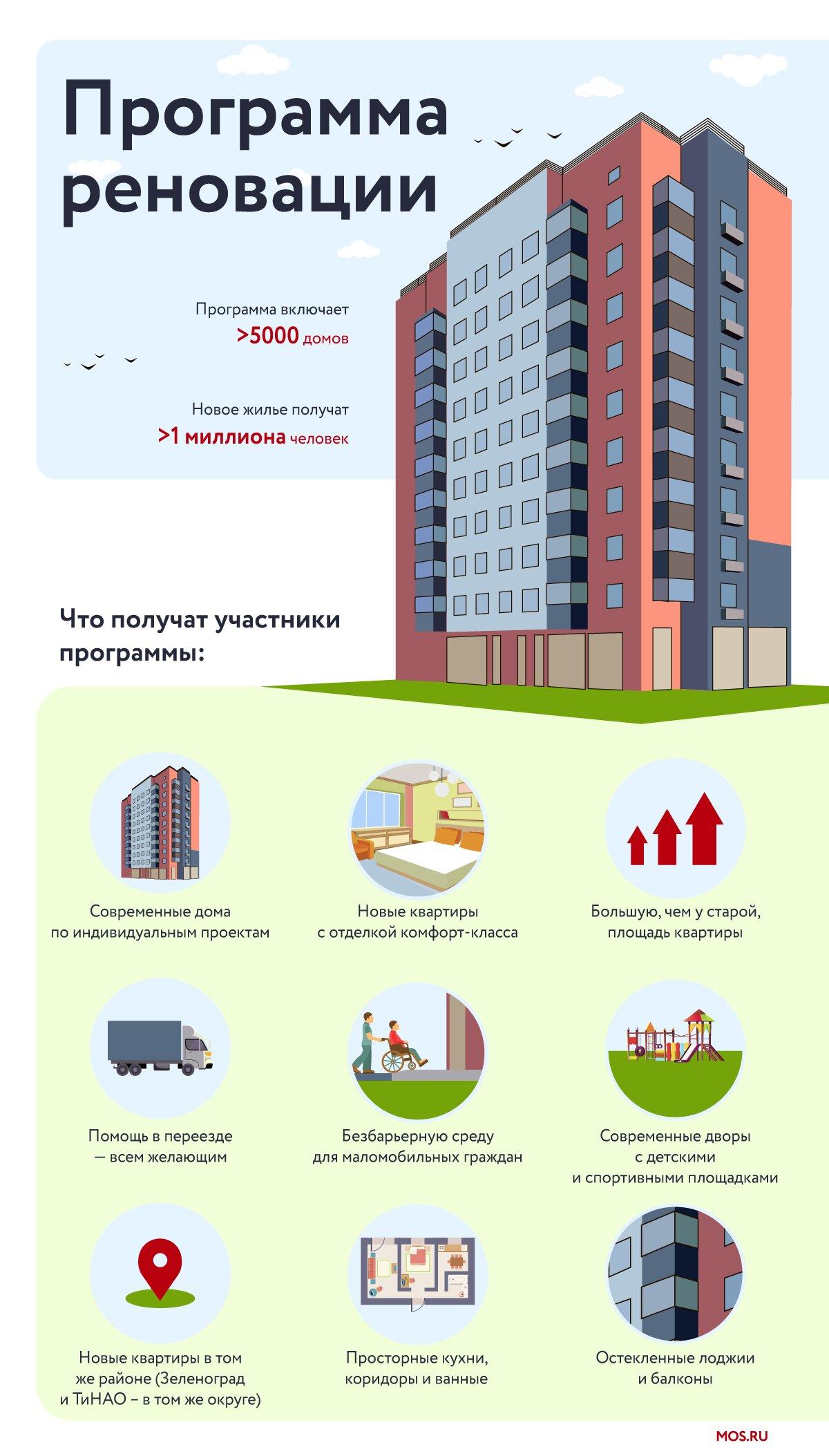 До конца года 80 семей из пятиэтажки на улице Гарибальди начнут переезд в новостройку