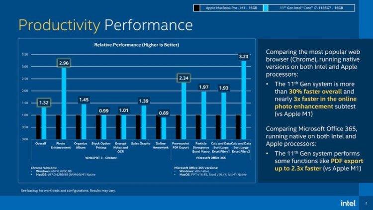 Intel показала, чем процессор Core i7 лучше M1 от Apple