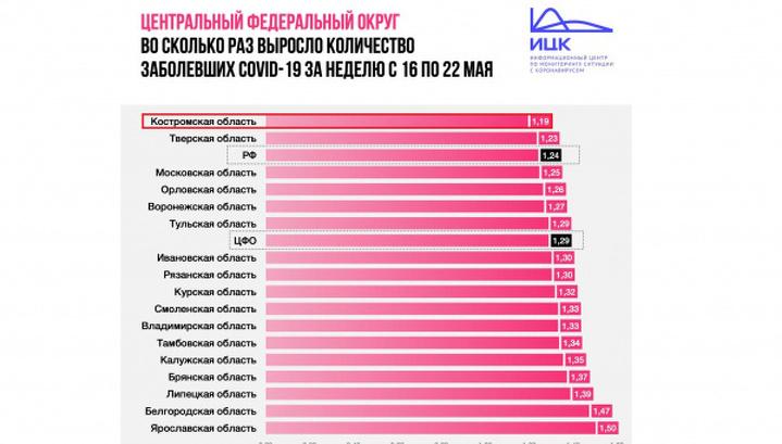 Костромская область лидирует по сдерживанию COVID-эпидемии