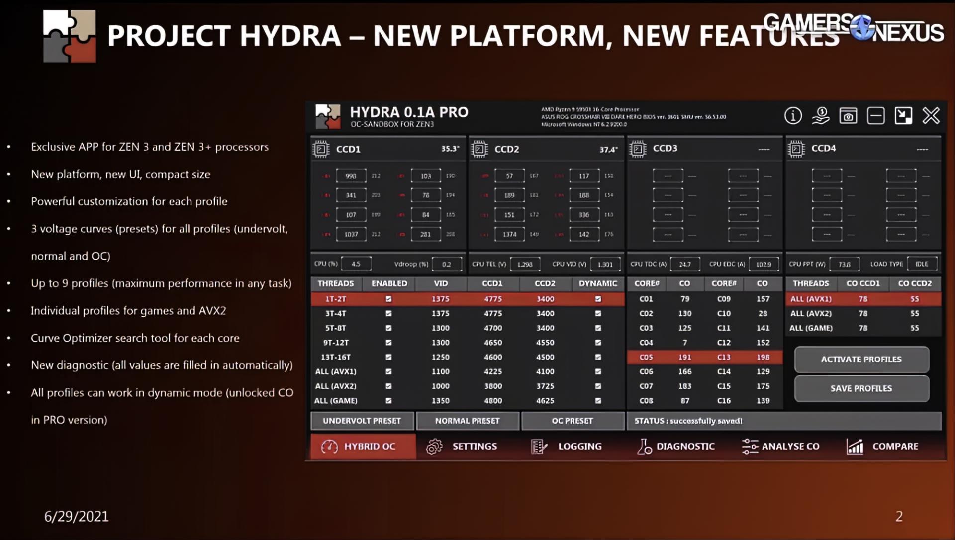 Автоматический разгон процессоров AMD станет эффективнее и проще с Project Hydra