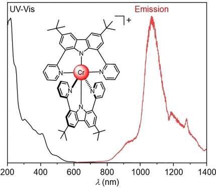 Новый комплекс хрома излучает свет в неуловимой длине волны NIR-II
