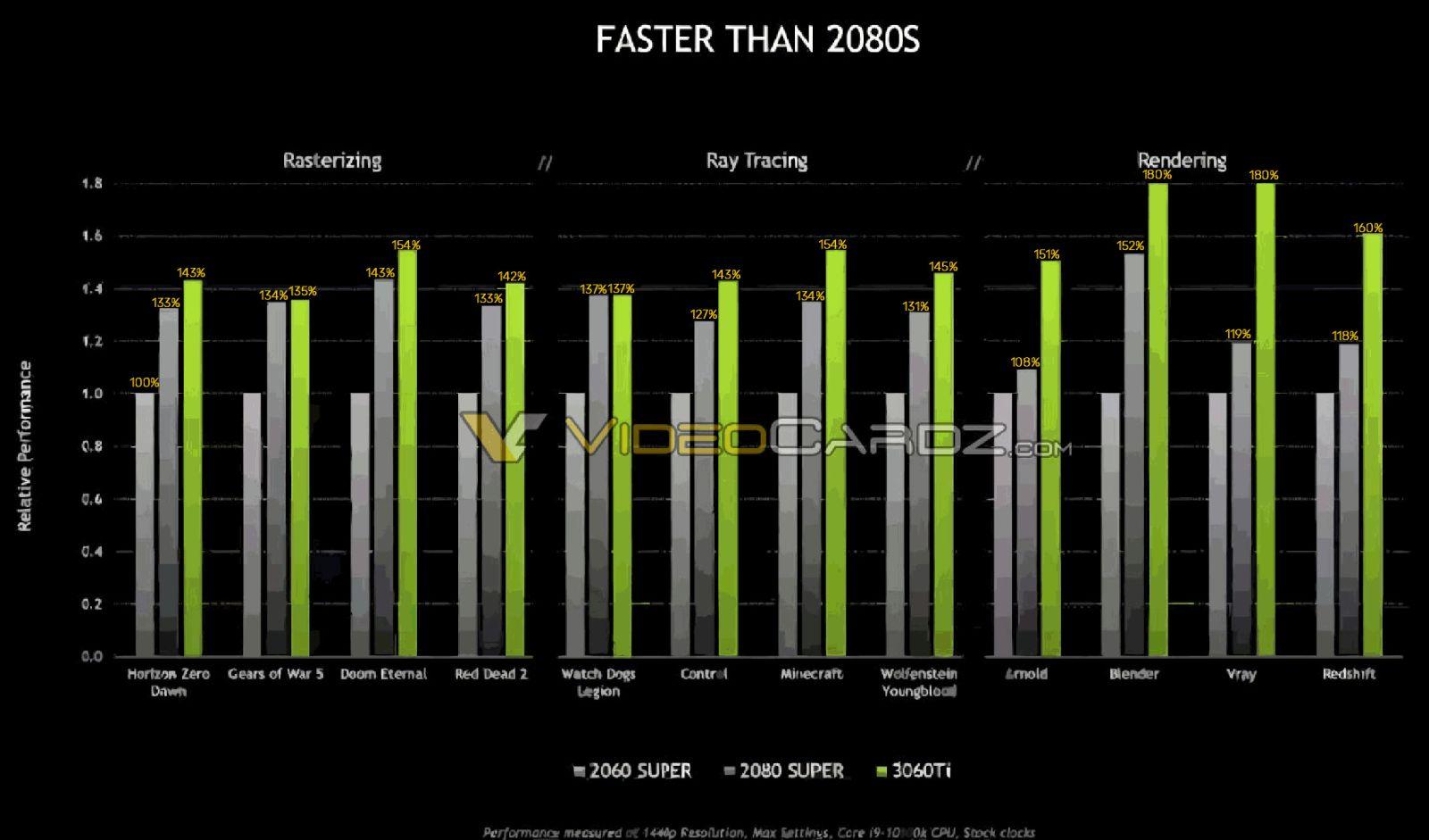 GeForce RTX 3060 Ti: первые результаты тестов