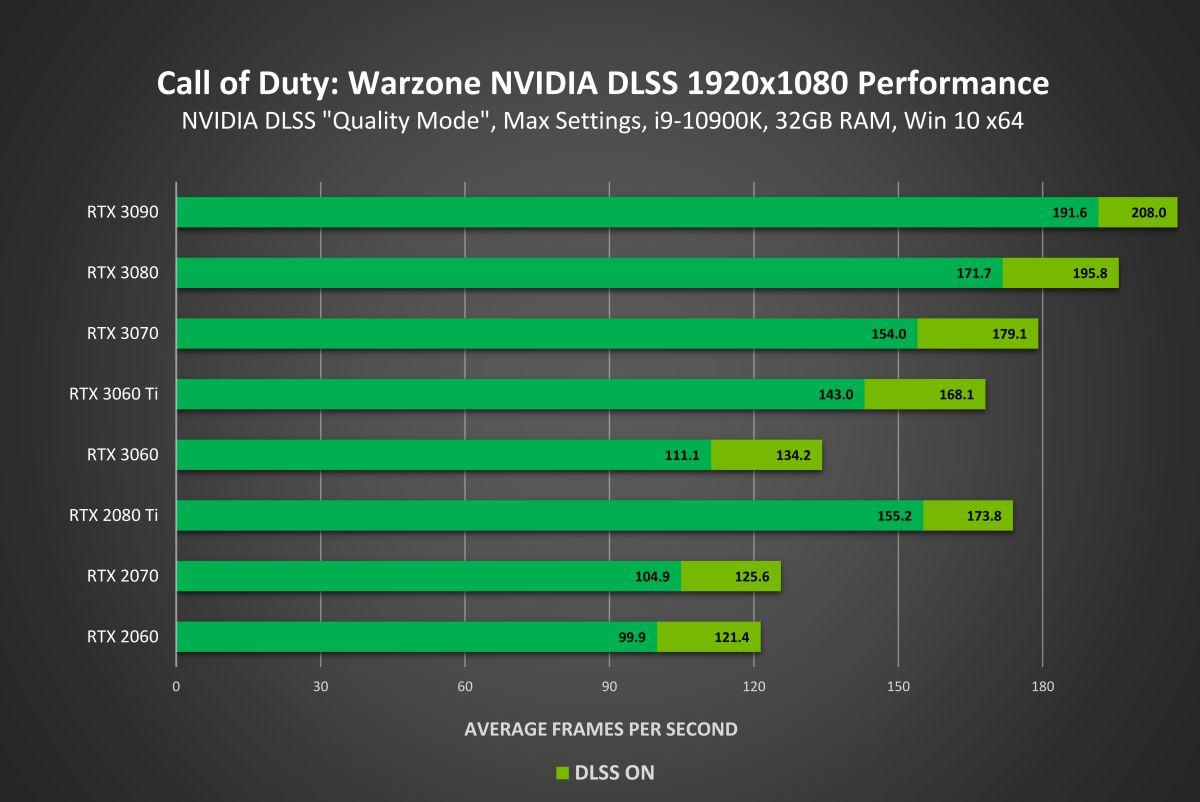 Опция сглаживания NVIDIA DLSS доступна в Call of Duty: Warzone