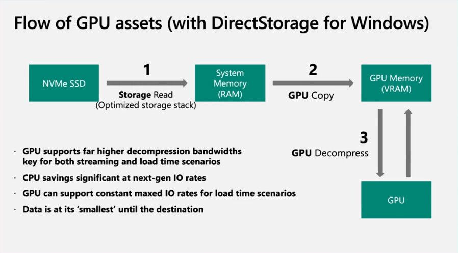 DirectStorage API не появится в Windows 10, нужен исключительно Windows 11