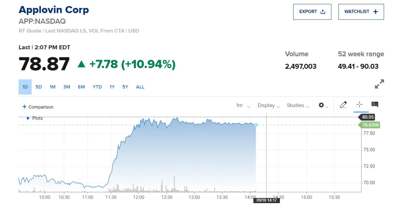 Акции игровых компаний выросли на 8-11% на фоне решения суда по спору Apple c Epic Games