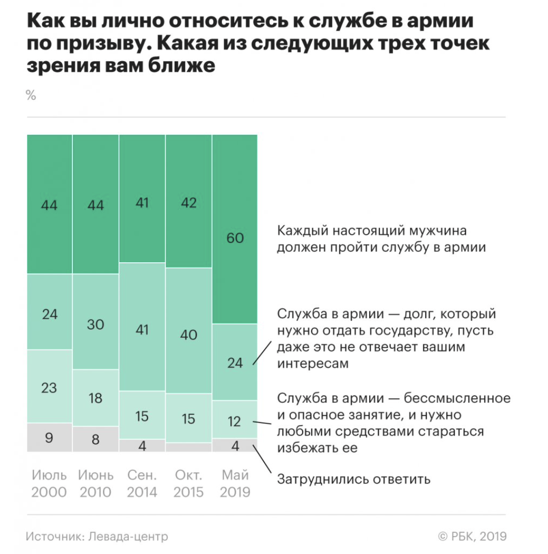 60% россиян уверены, что настоящий мужчина должен отслужить в армии