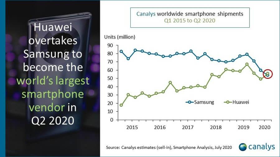 Huawei обогнала Samsung и стала новым лидером рынка смартфонов