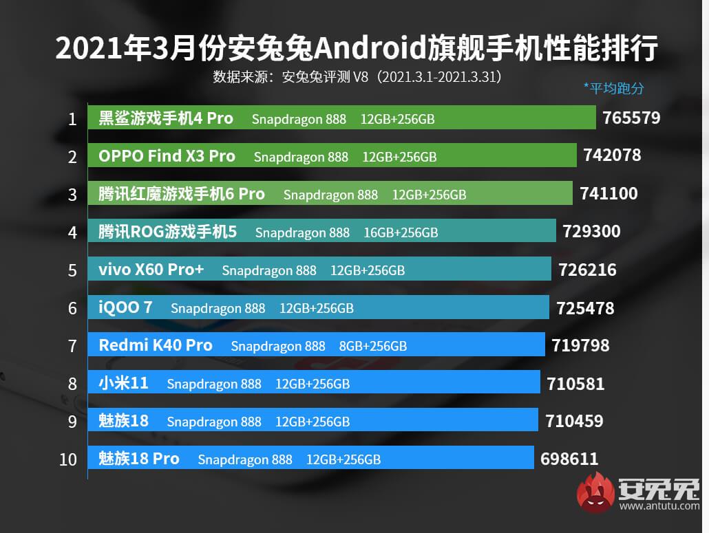 ТОП-10 самых мощных смартфонов за март 2021 года