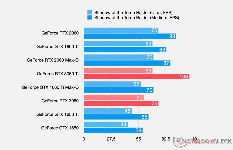 NVIDIA GeForce RTX 3050 и RTX 3050 Ti для ноутбуков – характеристики и производительность