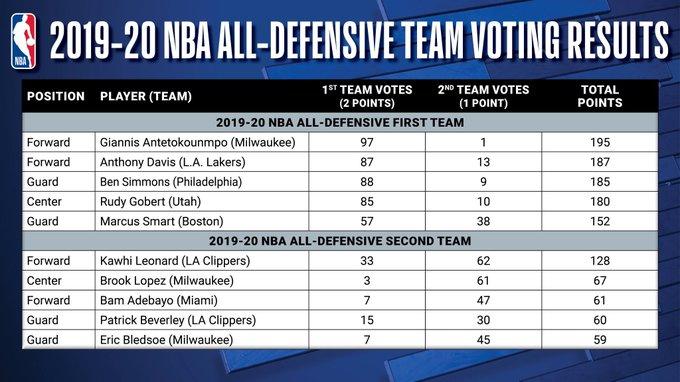Три игрока «Милуоки» вошли в символические пятерки лучших защитников НБА