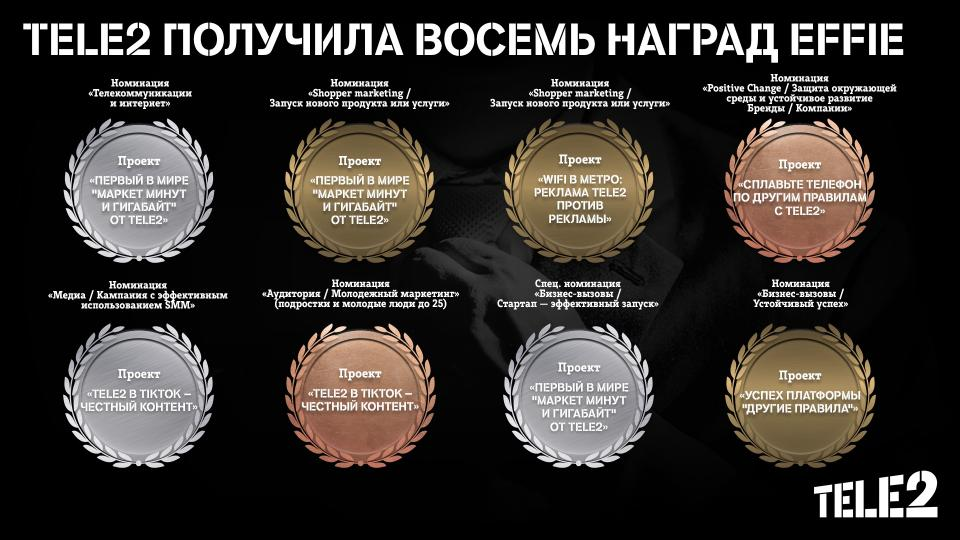 Эксперты Effie Awards Russia оценили Другие правила Tele2