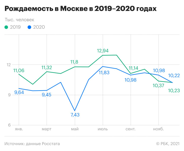 Как рождаемость в Москве обогнала прошлогоднюю. Инфографика