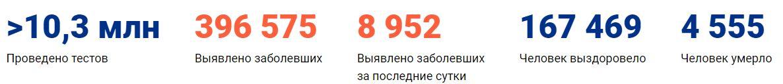 Коронавирус в Самаре статистика на 30 мая