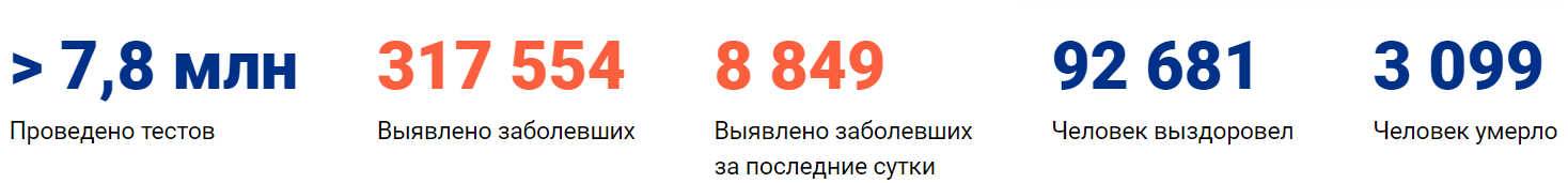 Коронавирус в Красноярске, статистика на 22 мая