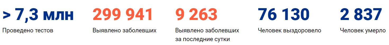 Коронавирус в Казани сегодня 19 мая