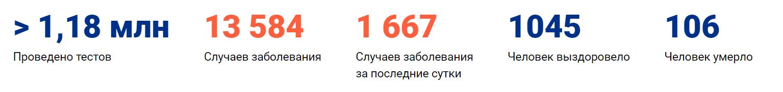Коронавирус в Красноярске, статистика 12.04.2020