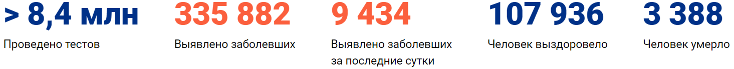 Коронавирус в Екатеринбурге, статистика на 23 мая