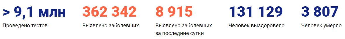 Коронавирус в Казани статистика на 26 мая