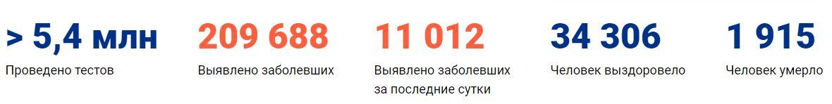 Коронавирус в Нижнем Новгороде сегодня 15.05.2020