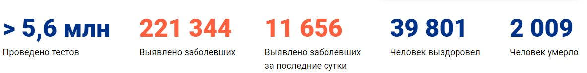 Коронавирус в Москве статистика на 11 мая