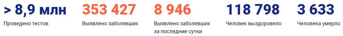 Коронавирус в Нижнем Новгороде сегодня 26.05.2020