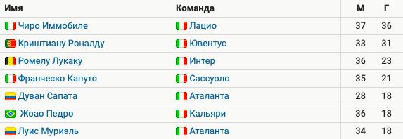 Иммобиле обошел Роналду на 5 голов в гонке бомбардиров Серии А. Португалец уступил в борьбе за приз 2-й год подряд